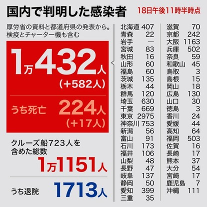 大阪 市 コロナ 感染 者 数