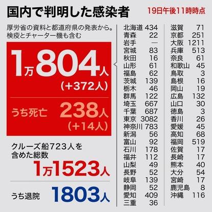 埼玉 県 の コロナ 感染 者