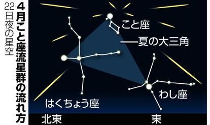 流星 群 今日 方角