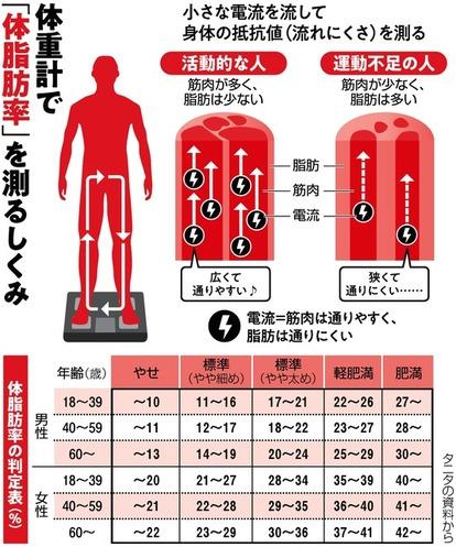 体 脂肪 率 測り 方 体脂肪率の測り方を知ろう!正確にはかるにはコツがあった?