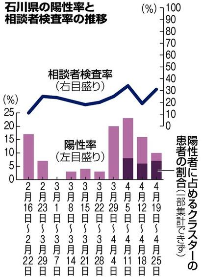石川 新型 県 ウイルス コロナ