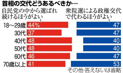2021年日本の補欠選挙