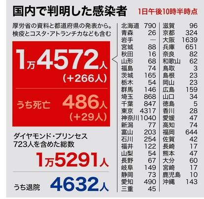 新型 コロナ 東京 都 感染 者 数