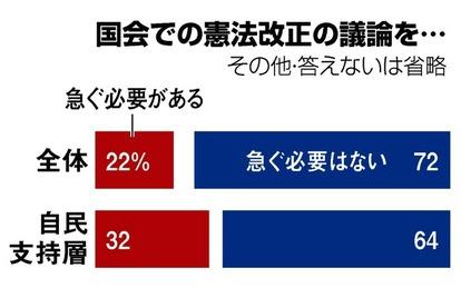 改憲議論「急ぐ必要ない」72% 朝日新聞世論調査:朝日新聞デジタル