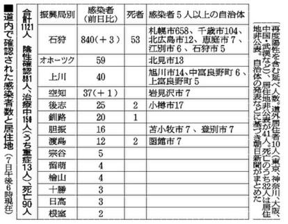 数 者 函館 感染 コロナ 【新型コロナ】北海道 今日の地域別感染者数