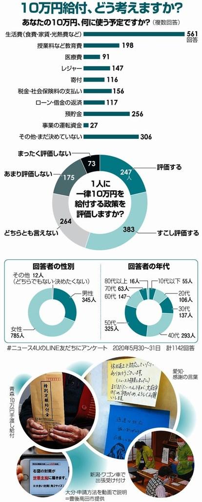 定額給付金10万円 どう使う 1千人超にアンケート 朝日新聞デジタル