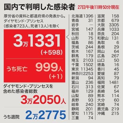 数 者 コロナ 京都 感染