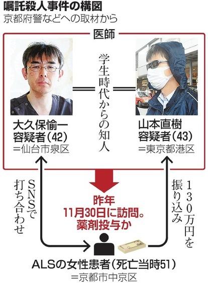 山本容疑者への紹介状、主治医に依頼 死亡のALS患者:朝日新聞デジタル