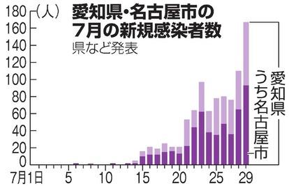 数 者 ウイルス 愛知 県 コロナ 感染