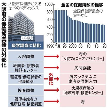数 大阪 者 府 感染