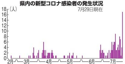 県内 者 栃木 感染