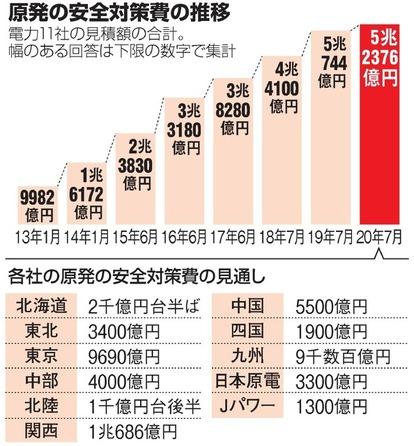 原発の安全対策に5.2兆円 最安のはずが膨れるコスト:朝日新聞デジタル