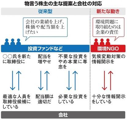 いちからわかる!)「物言う株主」が増えているの?:朝日新聞デジタル