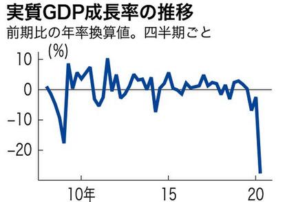 4~6月期実質GDP年27.8%減 戦後最大の減少率:朝日新聞デジタル