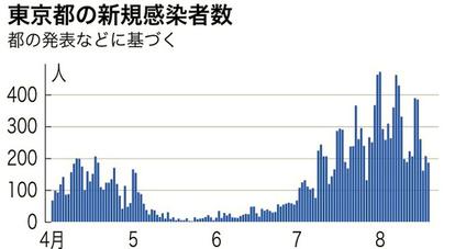 新型 コロナ ウイルス 東京 感染 者 数