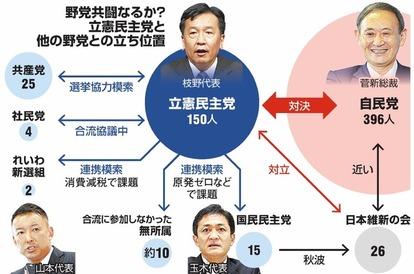 新立憲「政権の選択肢に」 枝野氏、課題は野党結集:朝日新聞デジタル
