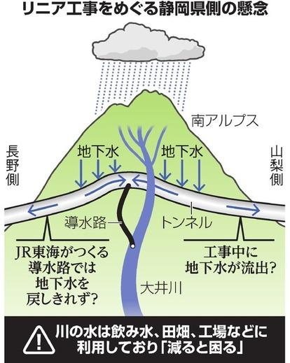 静岡 県 リニア