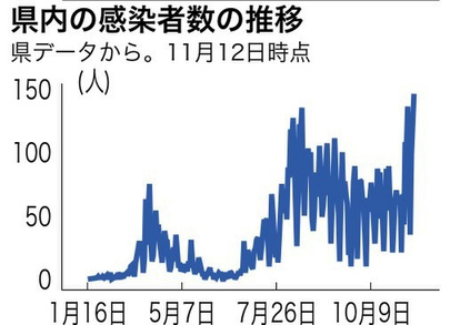 新型 コロナ 数 神奈川 県 感染 者