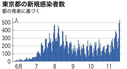 者 感染 数 都 今日 東京 コロナ の