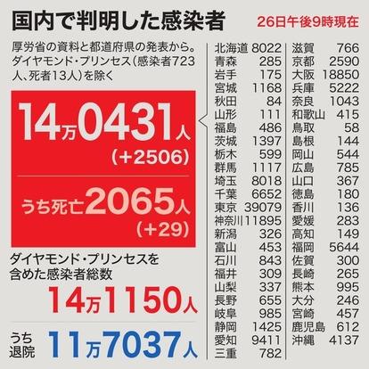 今日 数 者 コロナ 大阪 感染