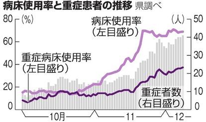コロナ 感染 県 数 兵庫 者 兵庫の市町別コロナ感染者数 振り分けにより変動|総合|神戸新聞NEXT