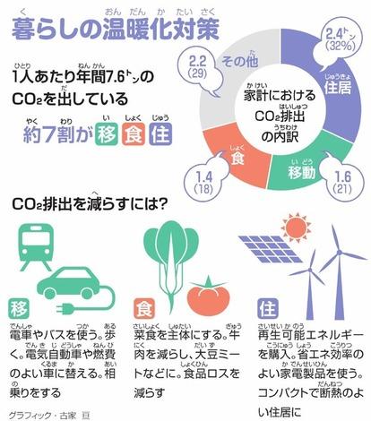 温室 効果 ガス