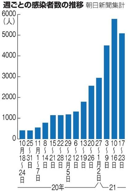 今日 県 コロナ 者 数 神奈川 感染