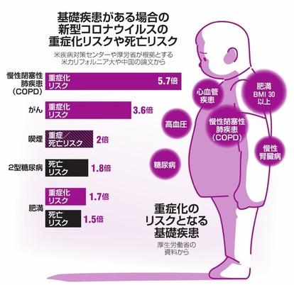コロナ 肥満