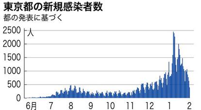 東京 新型 コロナ ウイルス