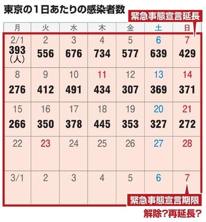 本日 東京 コロナ 感染 者 数 大阪で過去最高719人の新規感染確認、東京は399人【都道府県別のコロ...