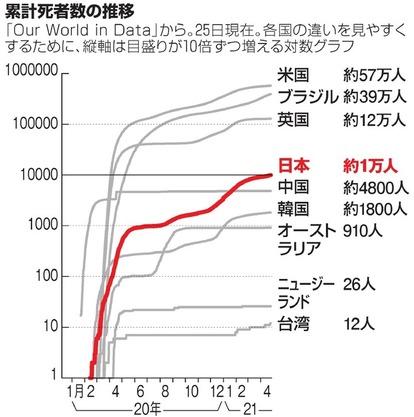 日本 感染 者 数 グラフ