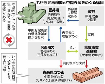 老朽原発再稼働と中間貯蔵をめぐる構図