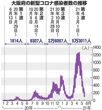 大阪「第4波」 効かなかった重点措置 感染10万人に
