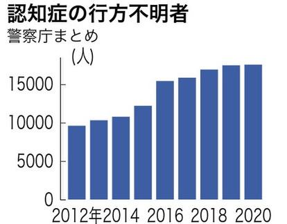 認知症の行方不明者、最多を更新 地域で捜索の枠組みも:朝日新聞デジタル
