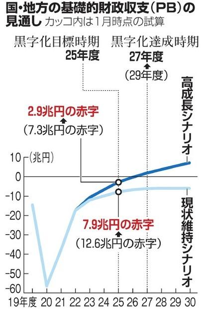 PB赤字 25年度2・9兆円 内閣府試算