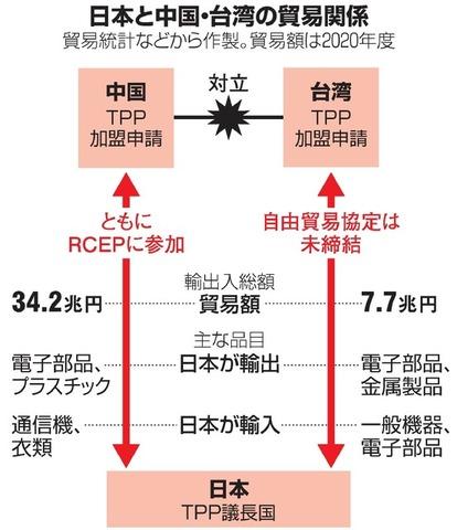 中国と台湾のTPP加盟申請 問われる日本の立ち位置