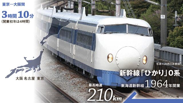 新幹線「ひかり」0系