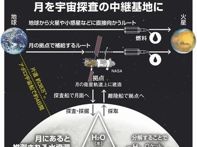 月に水資源、新データ次々 各国が競う探査、日本は?