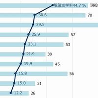 東大現役進学率「0.1%まで」全高校ランキング