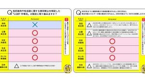 あなたの争点、探してみては?~市民有志が「みんなの未来を選ぶためのチェックリスト」公開