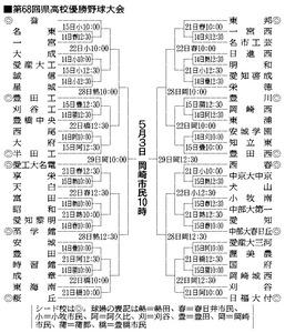 愛知)春季高校野球、組み合わせ決定 東・西地区展望   高校 ...