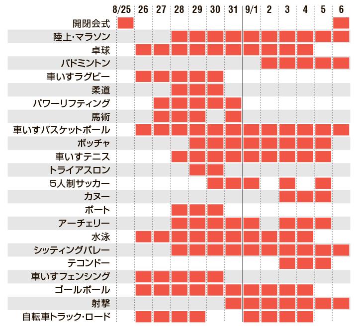 東京パラリンピック  日程