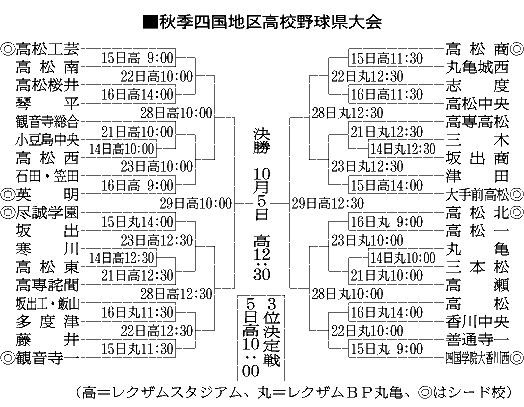 福井 県 高校 野球 秋季 大会