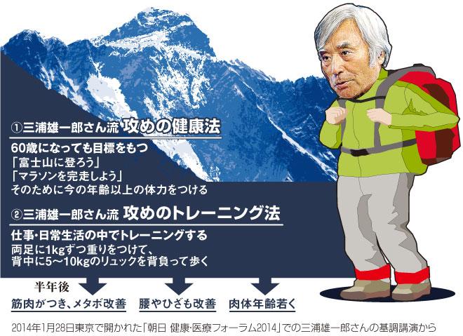 登山 家 三浦 雄一郎