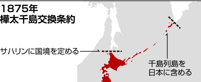 1875年樺太千島交換条約