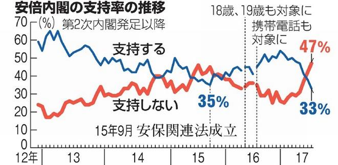 安倍内閣、支持率の推移