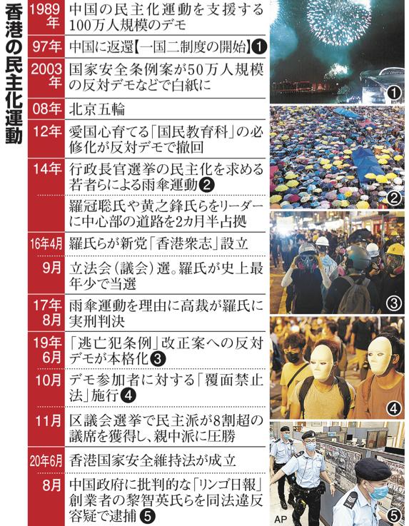 香港の民主化運動の流れ