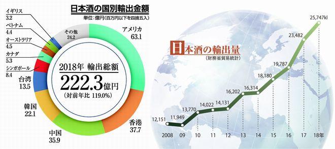 日本酒の輸出状況