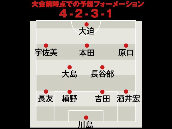 日本代表|大会前時点での予想フォーメーション